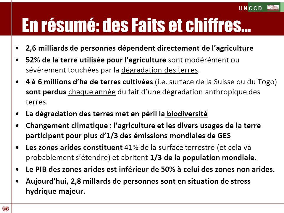 U N C C D En résumé: des Faits et chiffres… 2,6 milliards de personnes dépendent directement de lagriculture 52% de la terre utilisée pour lagricultur