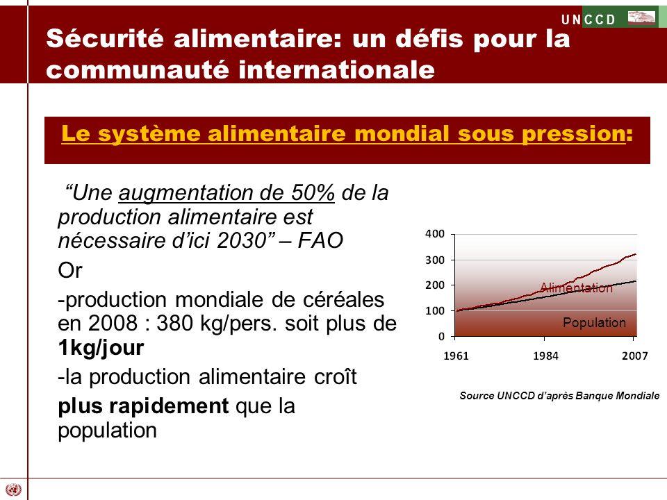 U N C C D Une augmentation de 50% de la production alimentaire est nécessaire dici 2030 – FAO Or -production mondiale de céréales en 2008 : 380 kg/per