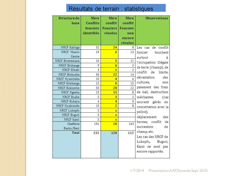 1/7/2014Presentation AAP, Yaounde Sept 2010. Structure de base Nbre Conflits fonciers identifiés Nbre conflit Fonciers résolus Nbre conflit Fonciers n
