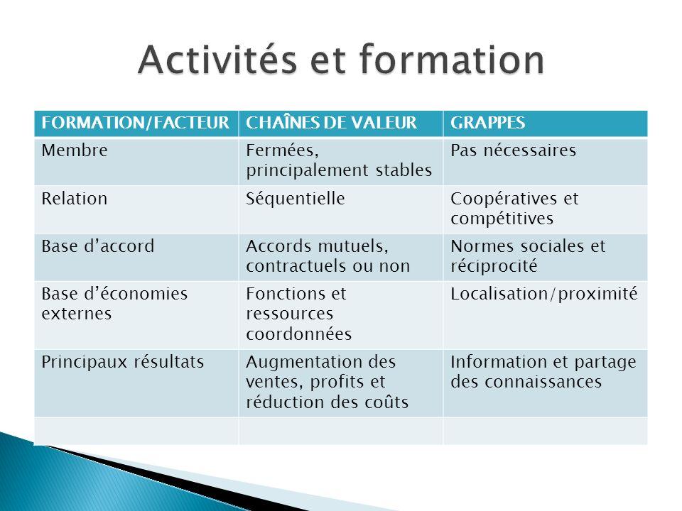 FORMATION/FACTEURCHAÎNES DE VALEURGRAPPES MembreFermées, principalement stables Pas nécessaires RelationSéquentielleCoopératives et compétitives Base