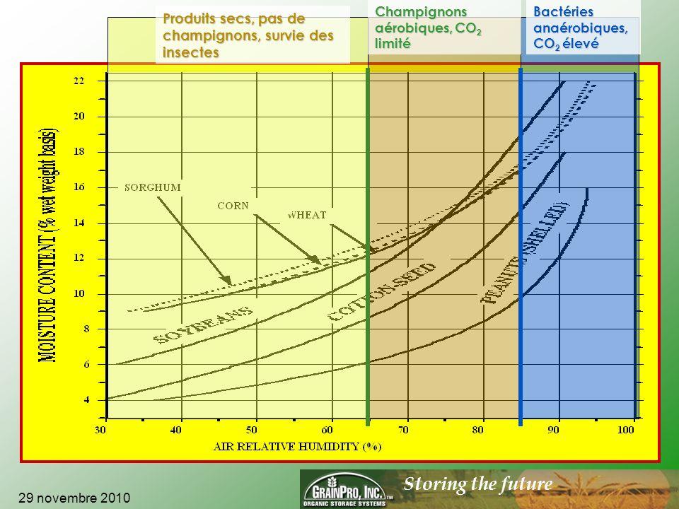 Storing the future Impact de la température, de lhumidité et de linfestation sur la conservation des grains 29 novembre 2010