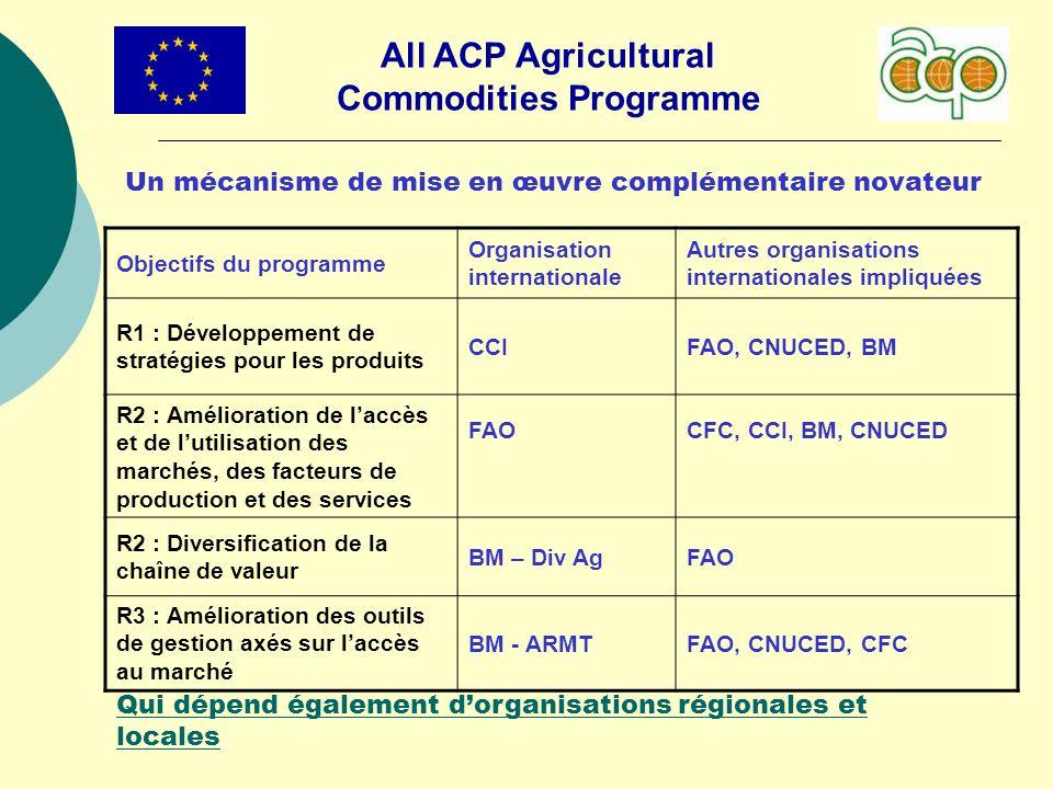 All ACP Agricultural Commodities Programme Un mécanisme de mise en œuvre complémentaire novateur Objectifs du programme Organisation internationale Au