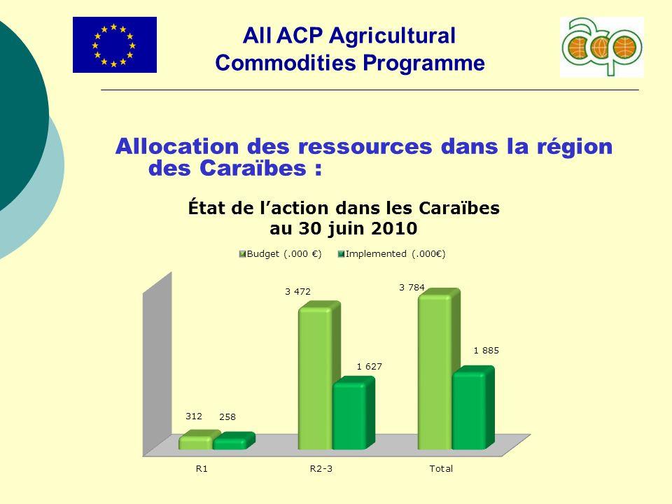 All ACP Agricultural Commodities Programme Allocation des ressources dans la région des Caraïbes :