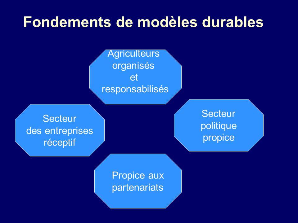 Fondements de modèles durables Agriculteurs organisés et responsabilisés Propice aux partenariats Secteur politique propice Secteur des entreprises ré