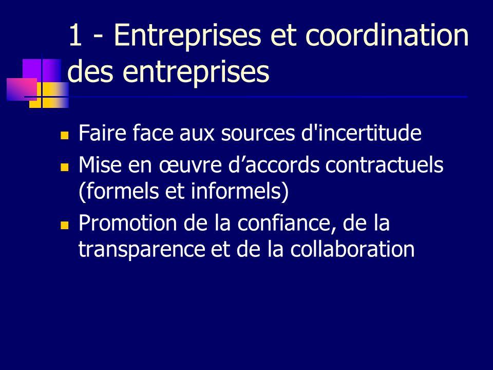 1 - Entreprises et coordination des entreprises Faire face aux sources d'incertitude Mise en œuvre daccords contractuels (formels et informels) Promot