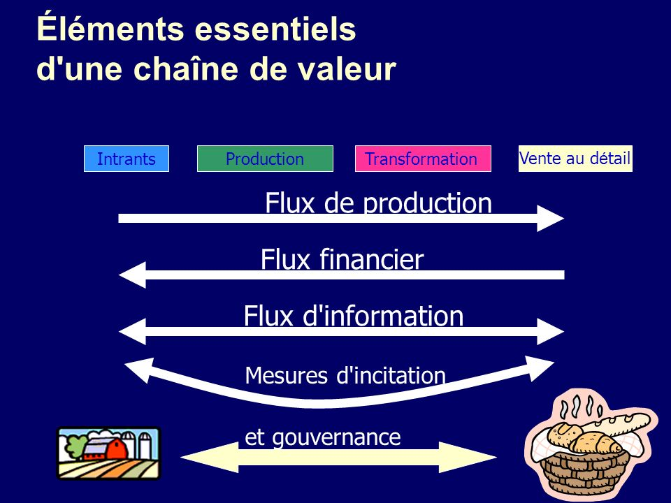 Éléments essentiels d'une chaîne de valeur IntrantsProductionTransformationVente au d é tail Flux de production Flux financier Flux d'information Mesu