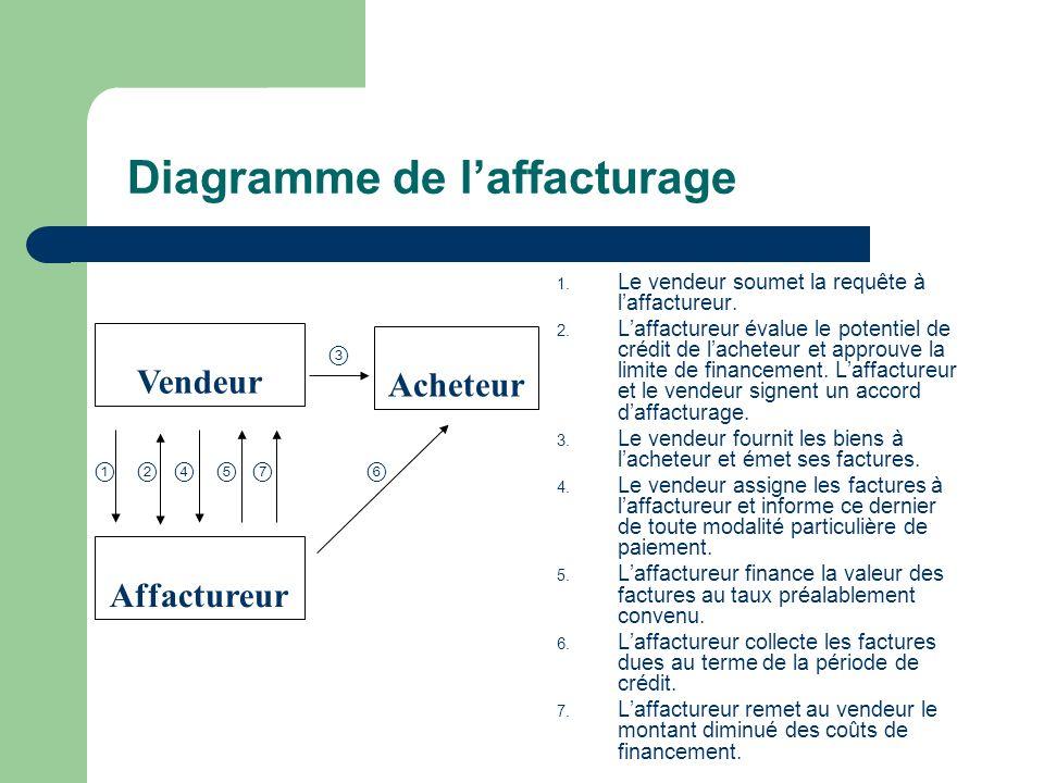Diagramme de laffacturage 1. Le vendeur soumet la requête à laffactureur.
