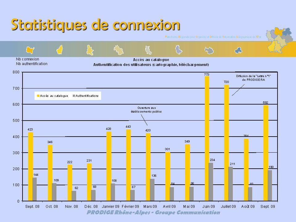 PRODIGE Rhône-Alpes - Groupe Communication Statistiques de connexion
