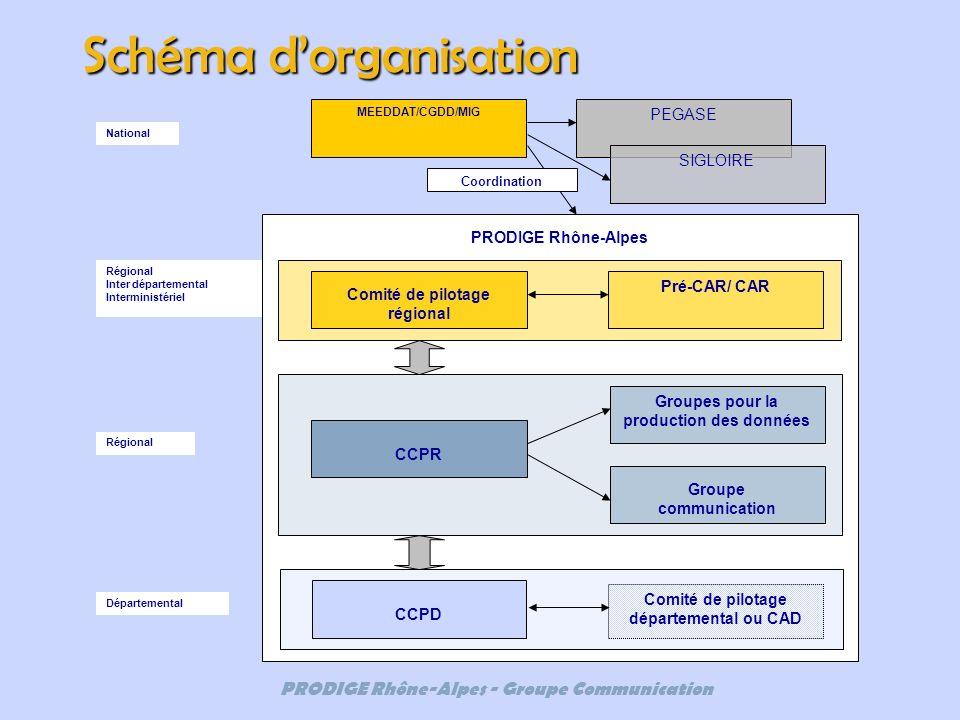 PRODIGE Rhône-Alpes - Groupe Communication Schéma dorganisation PRODIGE Rhône-Alpes Comité de pilotage régional CCPR Pré-CAR/ CAR CCPD Groupes pour la