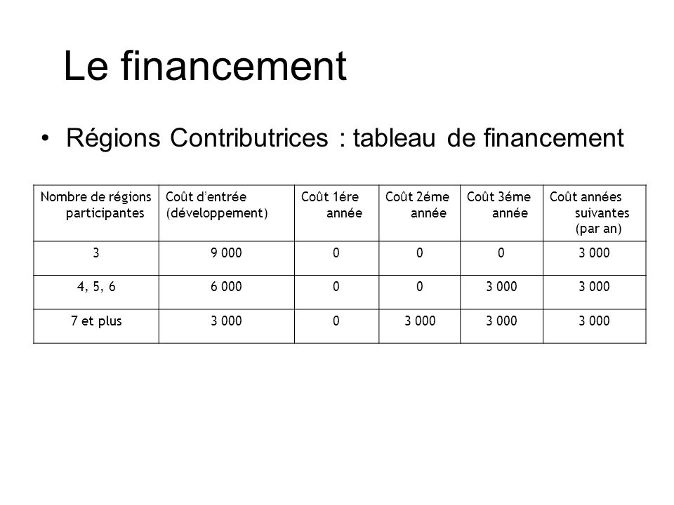 Le financement Régions Contributrices : tableau de financement Nombre de r é gions participantes Co û t d entr é e (d é veloppement) Co û t 1 é re ann é e Co û t 2 é me ann é e Co û t 3 é me ann é e Co û t ann é es suivantes (par an) 39 0000003 000 4, 5, 66 000003 000 7 et plus3 0000