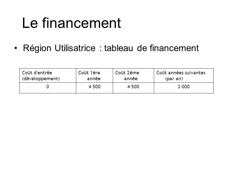 Le financement Région Utilisatrice : tableau de financement Co û t d entr é e (d é veloppement) Co û t 1 é re ann é e Co û t 2 é me ann é e Co û t ann é es suivantes (par an) 04 500 3 000