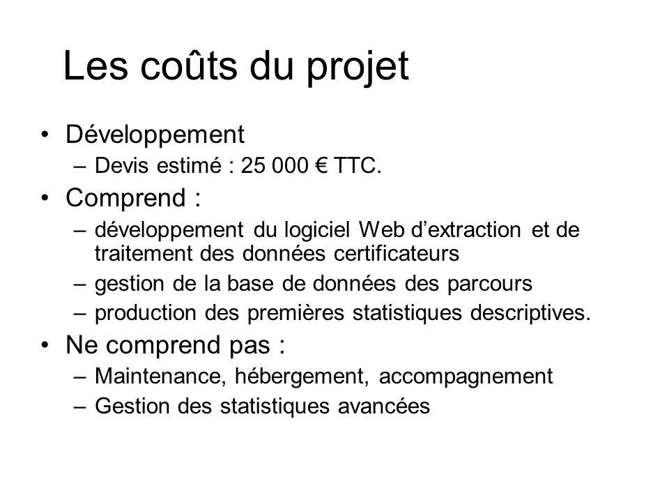 Les coûts du projet Développement –Devis estimé : 25 000 TTC.