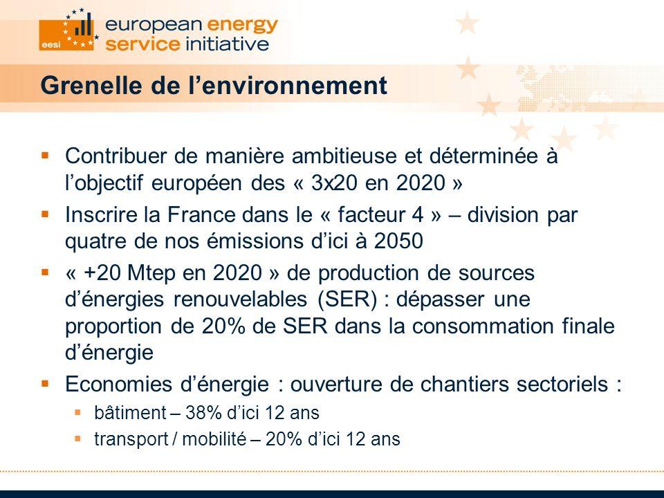 Grenelle de lenvironnement Contribuer de manière ambitieuse et déterminée à lobjectif européen des « 3x20 en 2020 » Inscrire la France dans le « facte