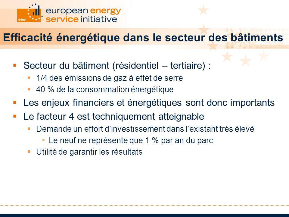 Efficacité énergétique dans le secteur des bâtiments Secteur du bâtiment (résidentiel – tertiaire) : 1/4 des émissions de gaz à effet de serre 40 % de