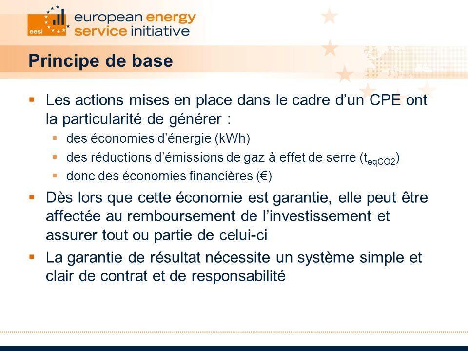 Principe de base Les actions mises en place dans le cadre dun CPE ont la particularité de générer : des économies dénergie (kWh) des réductions démiss