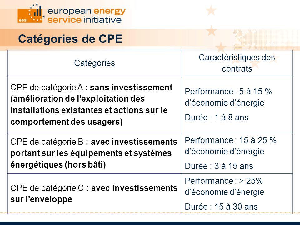 Catégories de CPE Catégories Caractéristiques des contrats CPE de catégorie A : sans investissement (amélioration de l'exploitation des installations