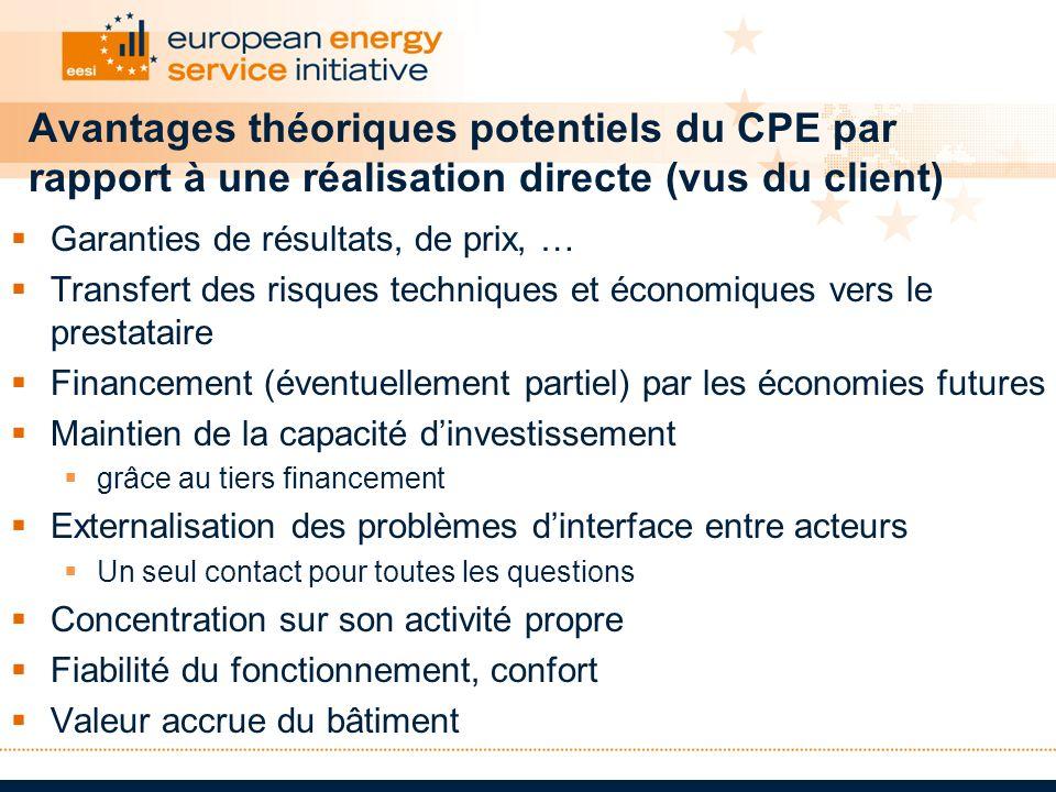 Avantages théoriques potentiels du CPE par rapport à une réalisation directe (vus du client) Garanties de résultats, de prix, … Transfert des risques