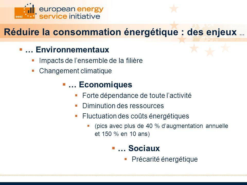 … Economiques Forte dépendance de toute lactivité Diminution des ressources Fluctuation des coûts énergétiques (pics avec plus de 40 % daugmentation a
