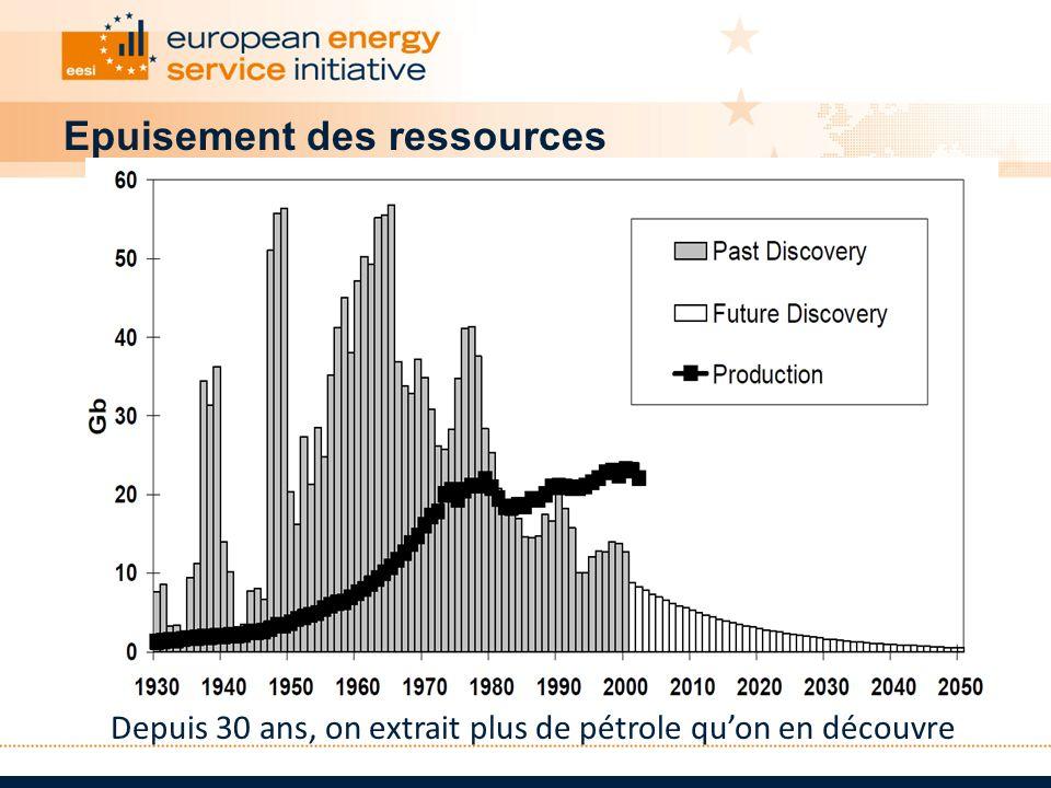 Epuisement des ressources Depuis 30 ans, on extrait plus de pétrole quon en découvre