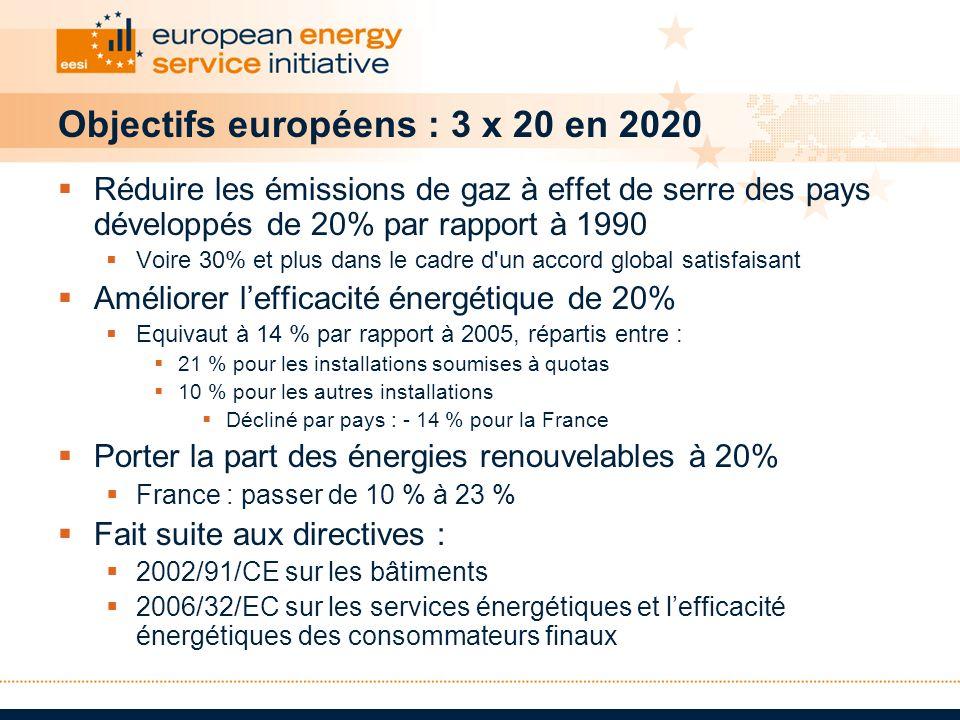 Objectifs européens : 3 x 20 en 2020 Réduire les émissions de gaz à effet de serre des pays développés de 20% par rapport à 1990 Voire 30% et plus dan
