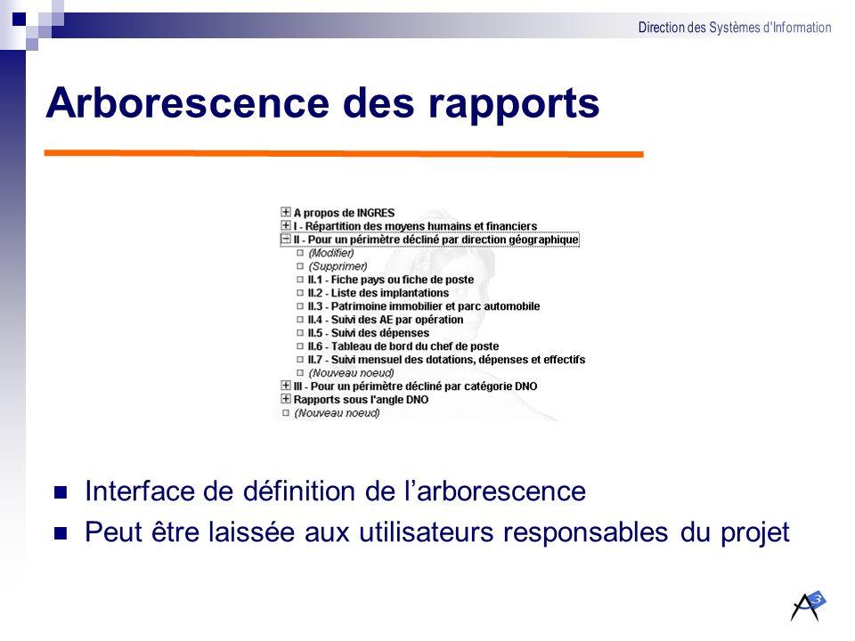 Gestion des rapports Définition dun nom « lisible » Définition des profils qui peuvent consulter le rapport
