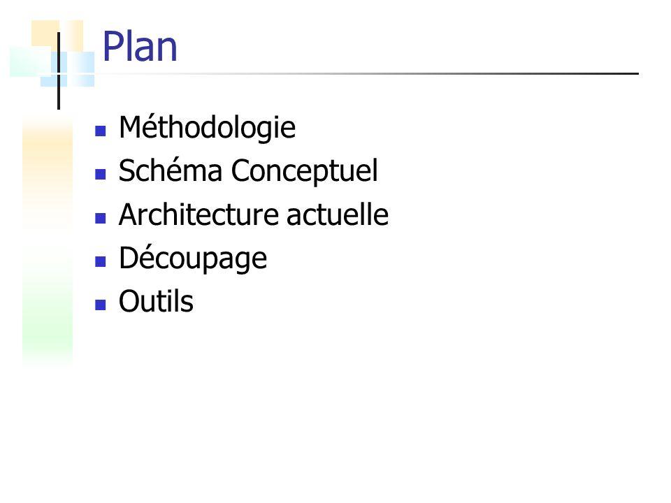 Plan Méthodologie Schéma Conceptuel Architecture actuelle Découpage Outils