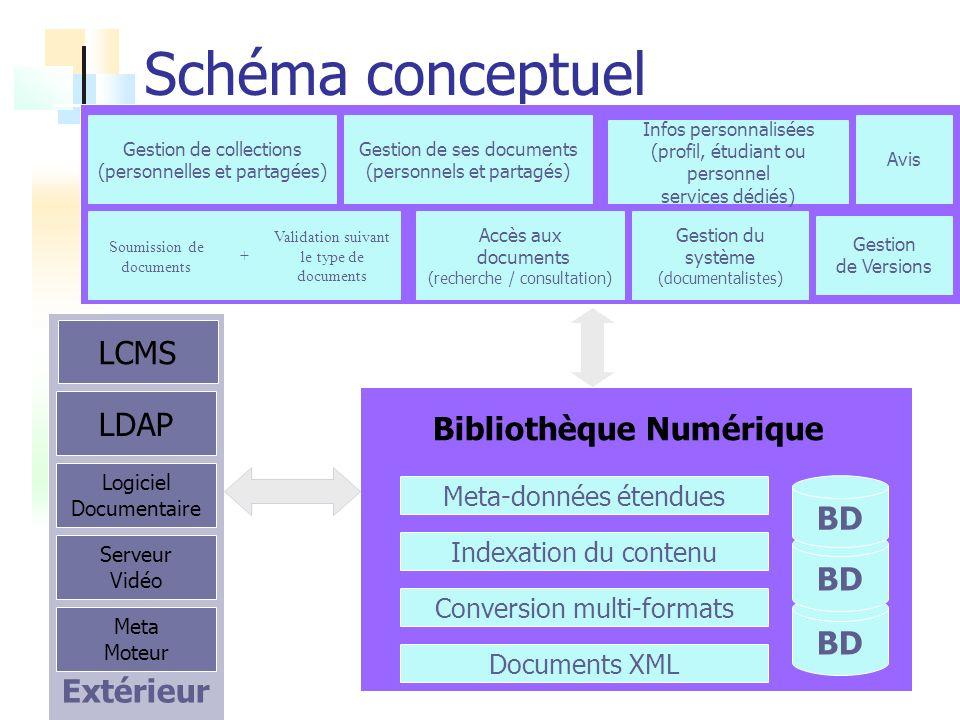 Schéma conceptuel BD Documents XML Meta-données étendues Indexation du contenu Accès aux documents (recherche / consultation) LDAP Logiciel Documentai