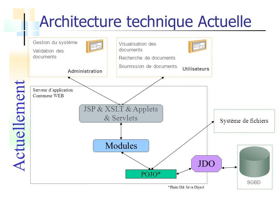 Architecture technique Actuelle SGBD Système de fichiers Serveur dapplication Conteneur WEB Modules JDO Administration Gestion du système Validation d