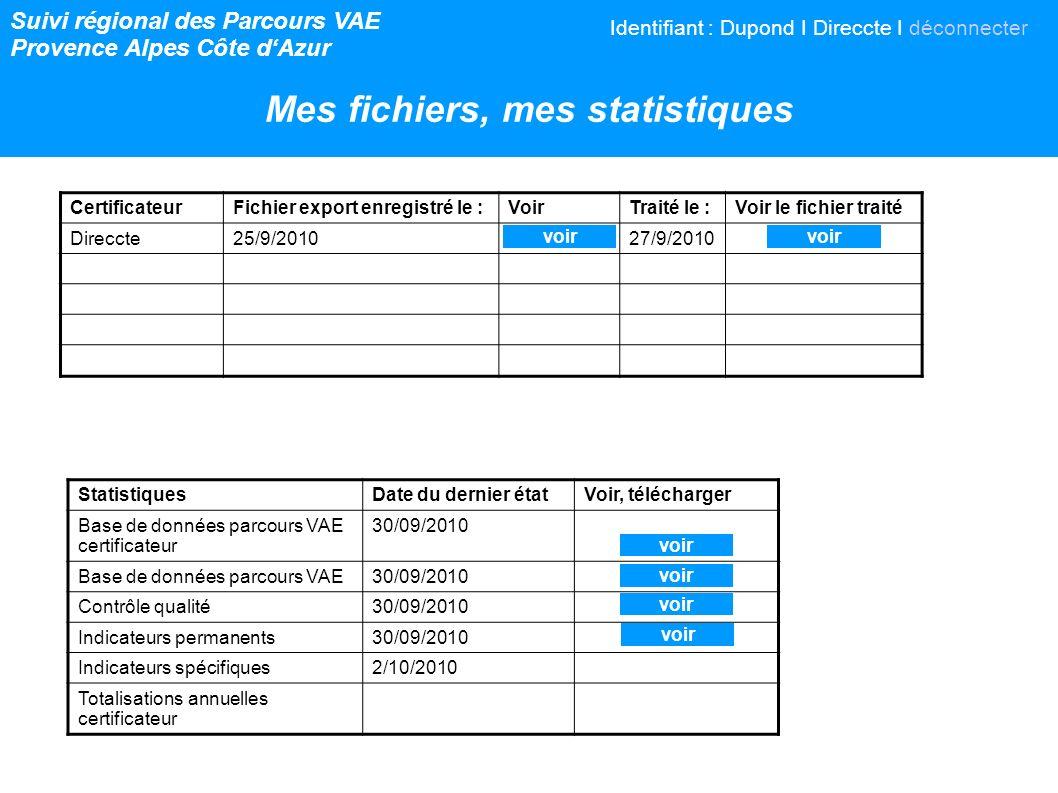 Suivi régional des Parcours VAE Provence Alpes Côte dAzur Mes fichiers, mes statistiques CertificateurFichier export enregistré le :VoirTraité le :Voir le fichier traité Direccte25/9/201027/9/2010 StatistiquesDate du dernier étatVoir, télécharger Base de données parcours VAE certificateur 30/09/2010 Base de données parcours VAE30/09/2010 Contrôle qualité30/09/2010 Indicateurs permanents30/09/2010 Indicateurs spécifiques2/10/2010 Totalisations annuelles certificateur voir Identifiant : Dupond I Direccte I déconnecter voir