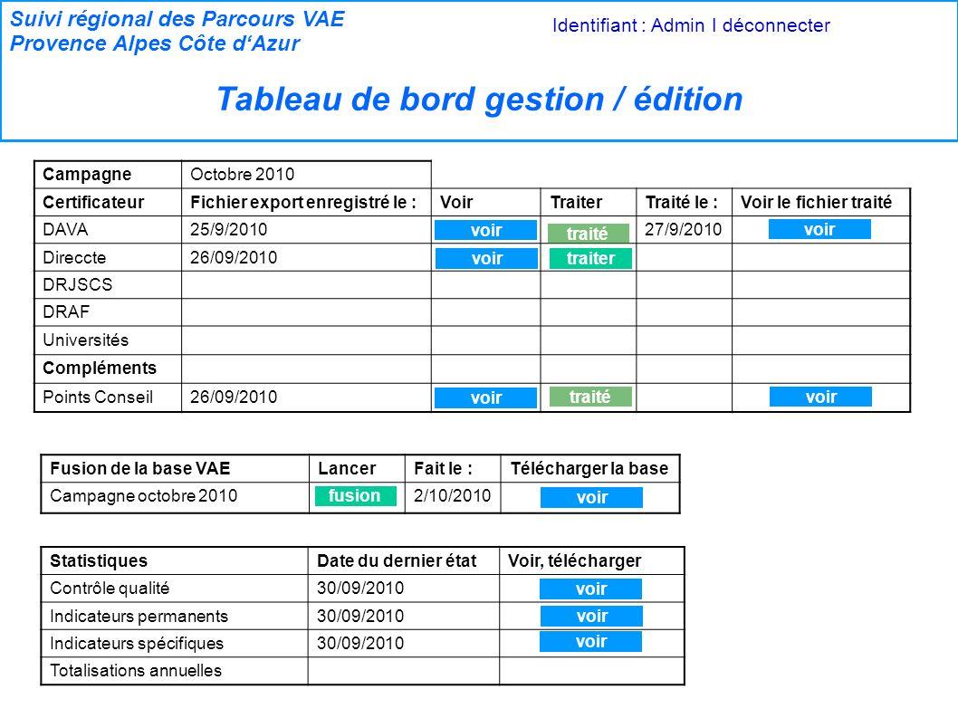 Suivi régional des Parcours VAE Provence Alpes Côte dAzur Tableau de bord gestion / édition Identifiant : Admin I déconnecter CampagneOctobre 2010 CertificateurFichier export enregistré le :VoirTraiterTraité le :Voir le fichier traité DAVA25/9/201027/9/2010 Direccte26/09/2010 DRJSCS DRAF Universités Compléments Points Conseil26/09/2010 StatistiquesDate du dernier étatVoir, télécharger Contrôle qualité30/09/2010 Indicateurs permanents30/09/2010 Indicateurs spécifiques30/09/2010 Totalisations annuelles voir traité voirtraiter Fusion de la base VAELancerFait le :Télécharger la base Campagne octobre 20102/10/2010 fusion voir traité