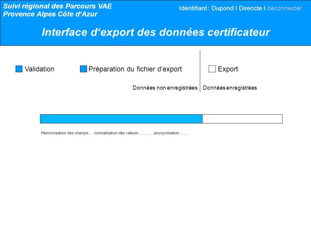 Données non enregistrées Données enregistrées Validation Préparation du fichier dexport Export Harmonisation des champs.....normalisation des valeurs.