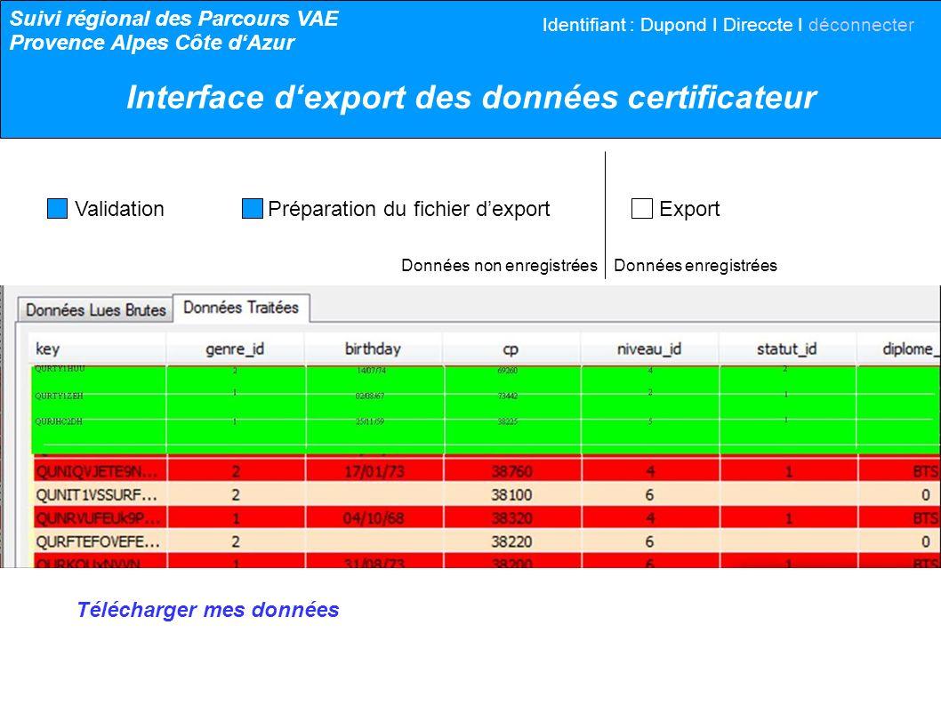 Données non enregistrées Données enregistrées Validation Préparation du fichier dexport Export Télécharger mes données Suivi régional des Parcours VAE Provence Alpes Côte dAzur Interface dexport des données certificateur Identifiant : Dupond I Direccte I déconnecter