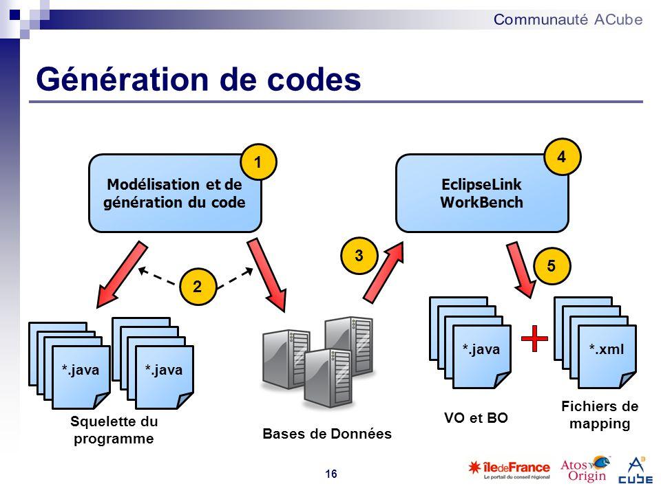 16 Génération de codes Modélisation et de génération du code EclipseLink WorkBench 1 *.java *.xml VO et BO Fichiers de mapping 2 3 4 5 Squelette du pr