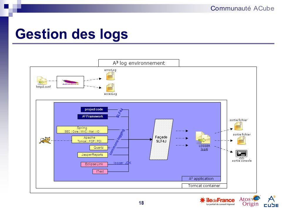 18 Gestion des logs httpd.conf errorLog accesLog A 3 Framework Spring SEC | Core | MVC | Mail | IO Quartz Eclipse Link Façade SLF4J LOGGER log4j A 3 l