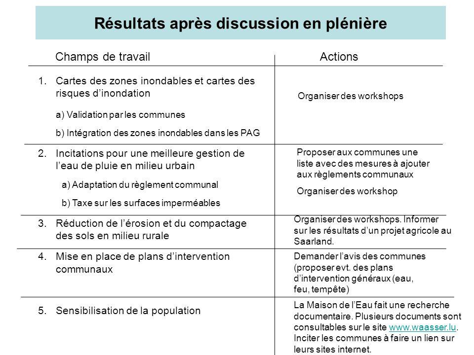 Résultats après discussion en plénière 1.Cartes des zones inondables et cartes des risques dinondation a) Validation par les communes b) Intégration des zones inondables dans les PAG 2.