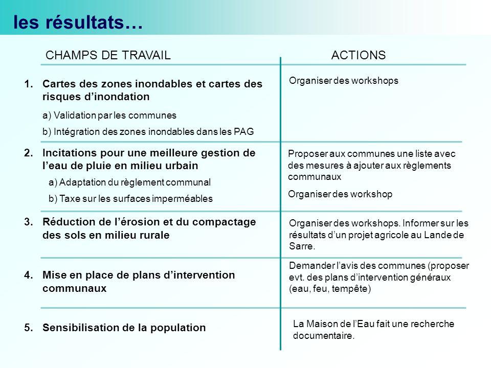 1.Cartes des zones inondables et cartes des risques dinondation a) Validation par les communes b) Intégration des zones inondables dans les PAG 2.