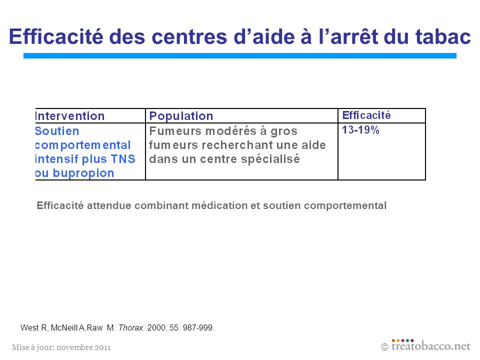 Mise à jour: novembre 2011 Efficacité des centres daide à larrêt du tabac Efficacité attendue combinant médication et soutien comportemental West R, M