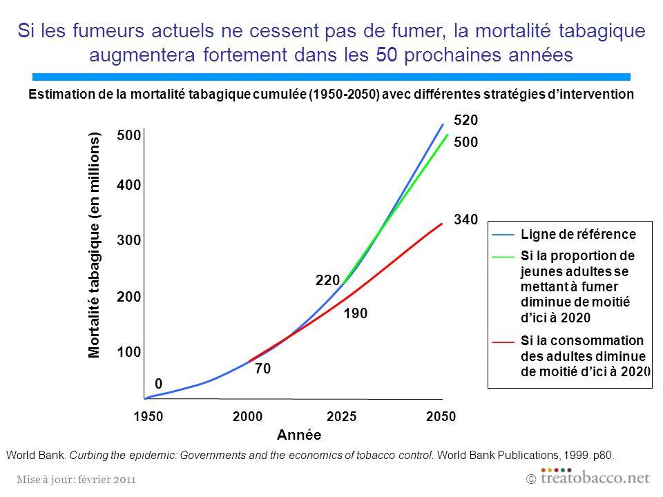 Mise à jour: février 2011 Estimation de la mortalité tabagique cumulée (1950-2050) avec différentes stratégies dintervention World Bank. Curbing the e
