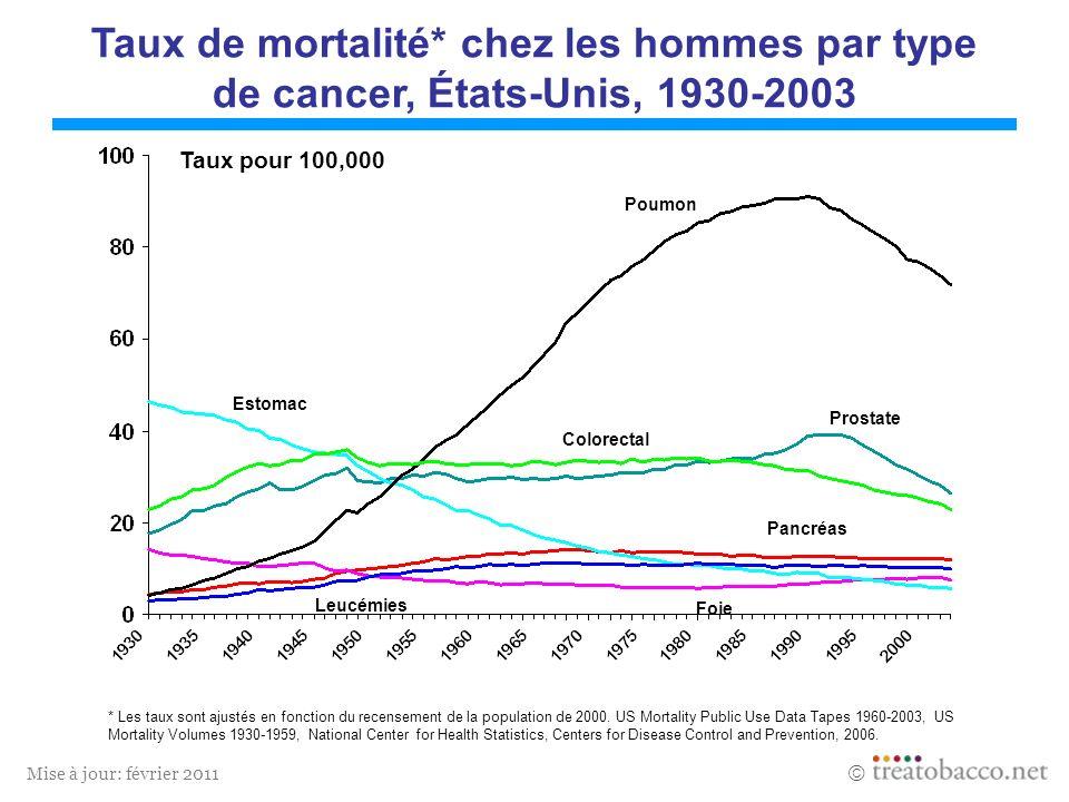 Mise à jour: février 2011 * Les taux sont ajustés en fonction du recensement de la population de 2000. US Mortality Public Use Data Tapes 1960-2003, U