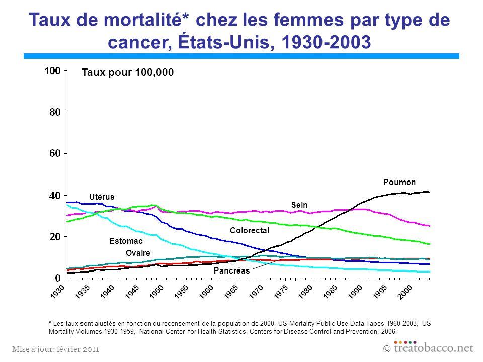 Mise à jour: février 2011 Poumon Colorectal Utérus Estomac Sein Ovaire Pancréas Taux de mortalité* chez les femmes par type de cancer, États-Unis, 193