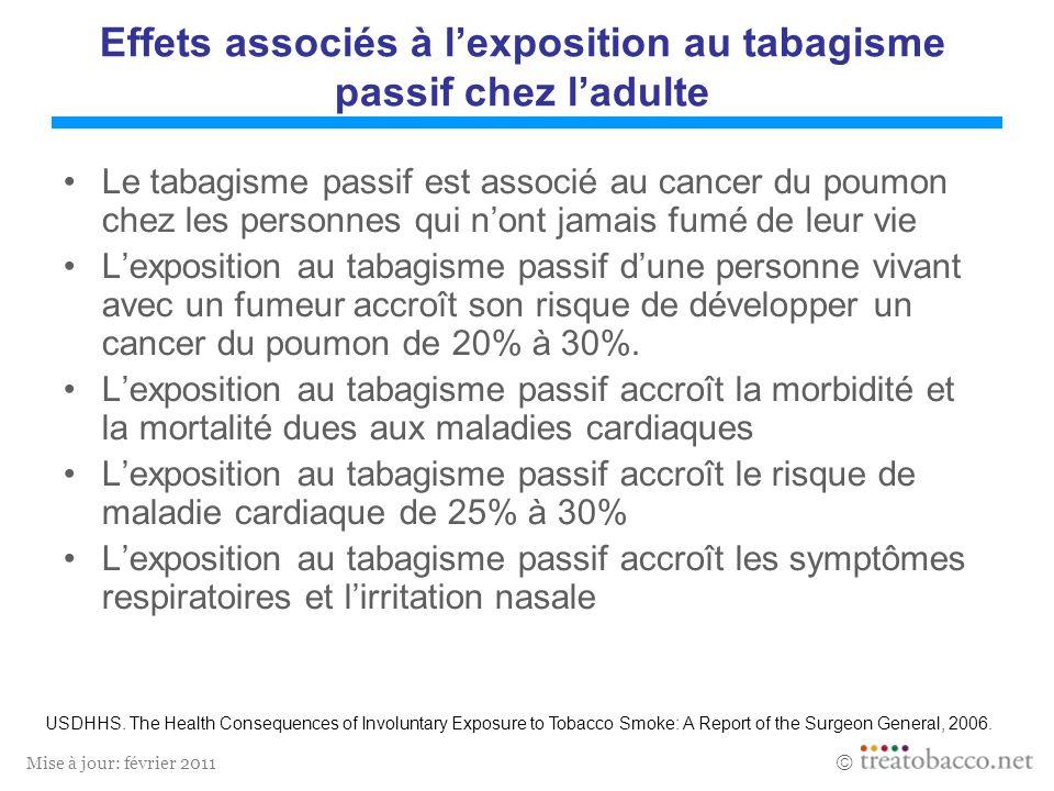 Mise à jour: février 2011 Effets associés à lexposition au tabagisme passif chez ladulte Le tabagisme passif est associé au cancer du poumon chez les