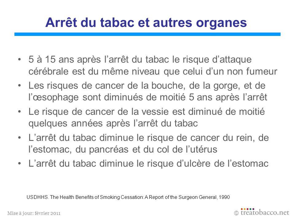 Mise à jour: février 2011 Arrêt du tabac et autres organes 5 à 15 ans après larrêt du tabac le risque dattaque cérébrale est du même niveau que celui