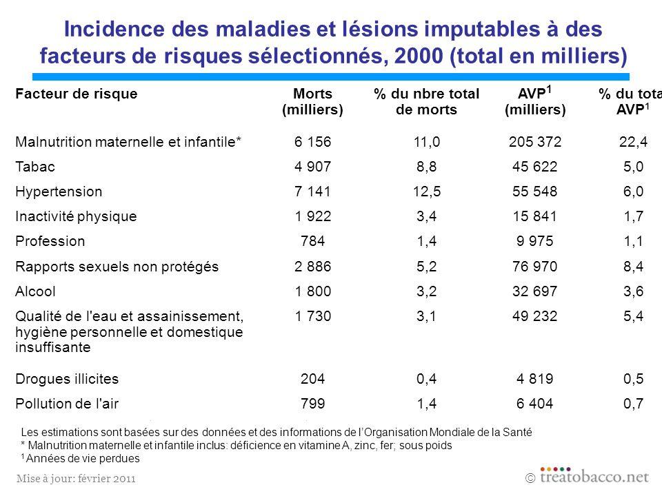 Mise à jour: février 2011 Les estimations sont basées sur des données et des informations de lOrganisation Mondiale de la Santé * Malnutrition materne