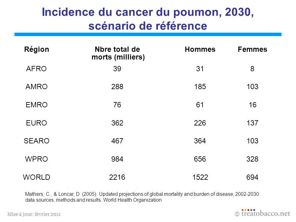 Mise à jour: février 2011 Incidence de lischémie myocardique, 2030, scénario de référence Mathers, C., & Loncar, D.