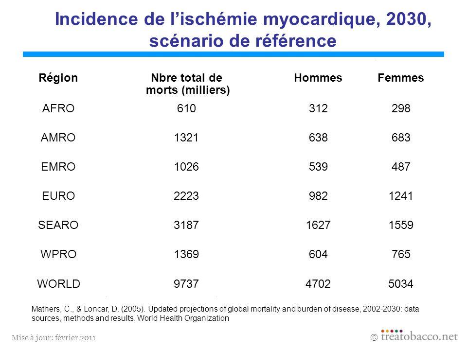 Mise à jour: février 2011 Incidence de lischémie myocardique, 2030, scénario de référence Mathers, C., & Loncar, D. (2005). Updated projections of glo