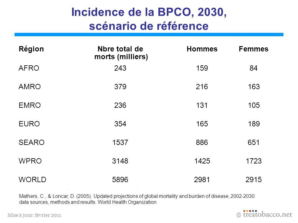 Mise à jour: février 2011 Incidence de la BPCO, 2030, scénario de référence Mathers, C., & Loncar, D. (2005). Updated projections of global mortality