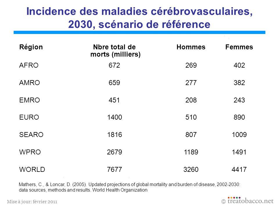 Mise à jour: février 2011 Incidence des maladies et lésions imputables à la consommation de tabac, 2000 Les estimations sont basées sur des données et des informations de lOrganisation Mondiale de la Santé 1 Années de vie perdues RégionMorts (milliers)% du nbre total de morts AVP 1 (milliers) % du total AVP 1 AFRO1601,520020,7 AMRO87314,965489,7 EMRO1864,622792,6 EURO160516,71483917,7 SEARO11107,8122644,6 WPRO9758,476925,5 WORLD49078,8456225,0