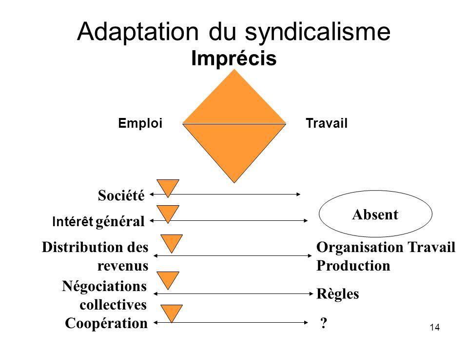 14 Adaptation du syndicalisme Imprécis EmploiTravail Société Intérêt général Coopération Distribution des revenus Organisation Travail Production .