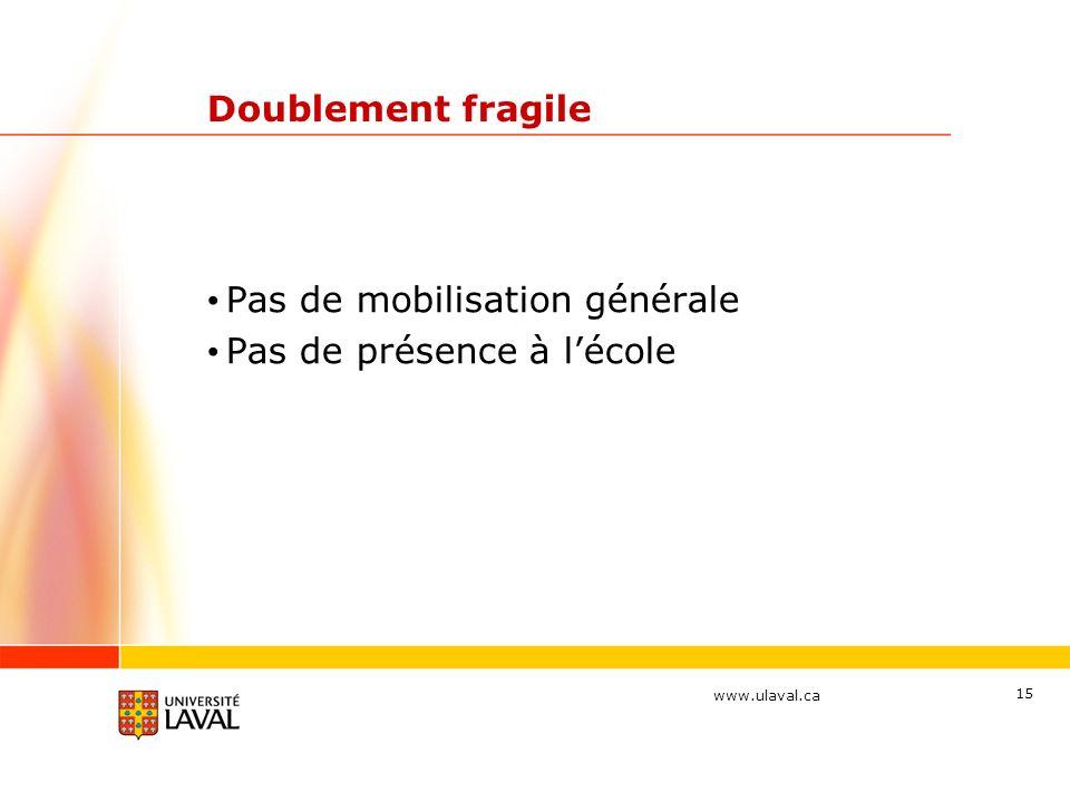 www.ulaval.ca 15 Doublement fragile Pas de mobilisation générale Pas de présence à lécole