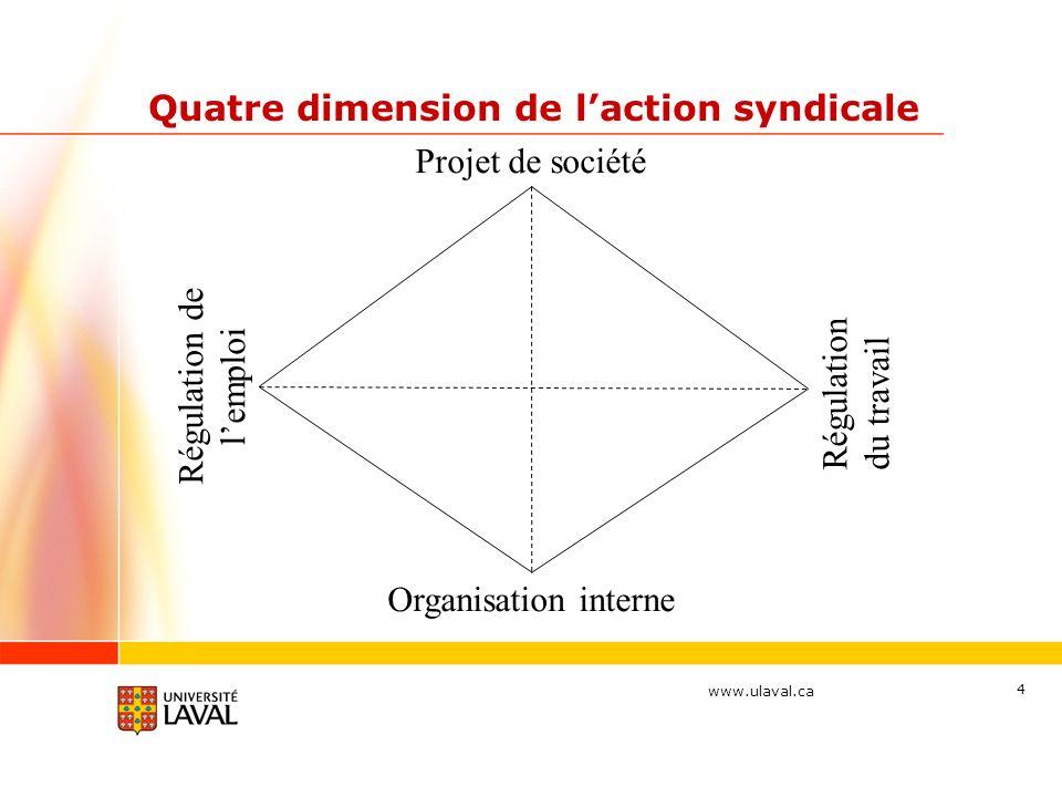 www.ulaval.ca 4 Quatre dimension de laction syndicale Projet de société Régulation de lemploi Organisation interne Régulation du travail